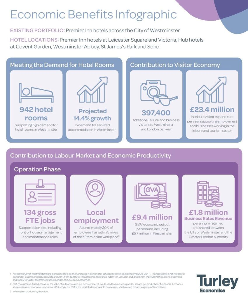 Whip3013 Westminster Portfolio Trading Hotels Turley Infographic Cropped July 2021